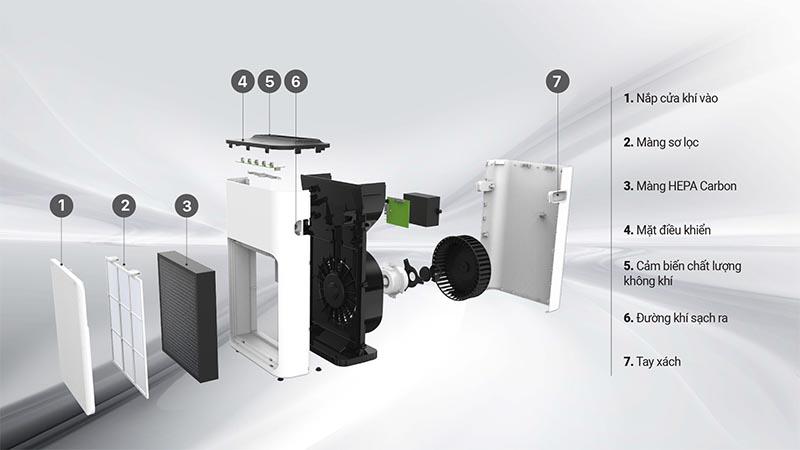 Cấu tạo chi tiết Máy lọc không khí Karofi KAP_E114
