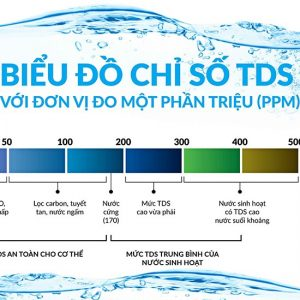 chi so tds trong nuoc